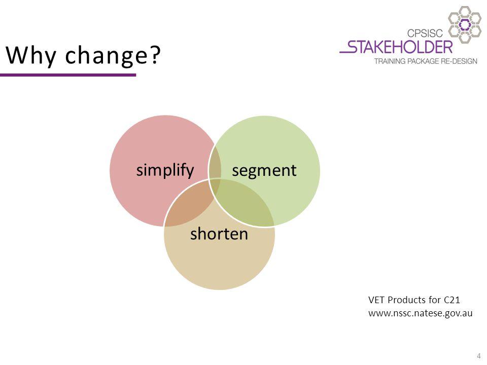 5 new Standards for Training Packages (Nov '12) new Training Package design model (Dec '10) www.nssc.natese.gov.au Why change?