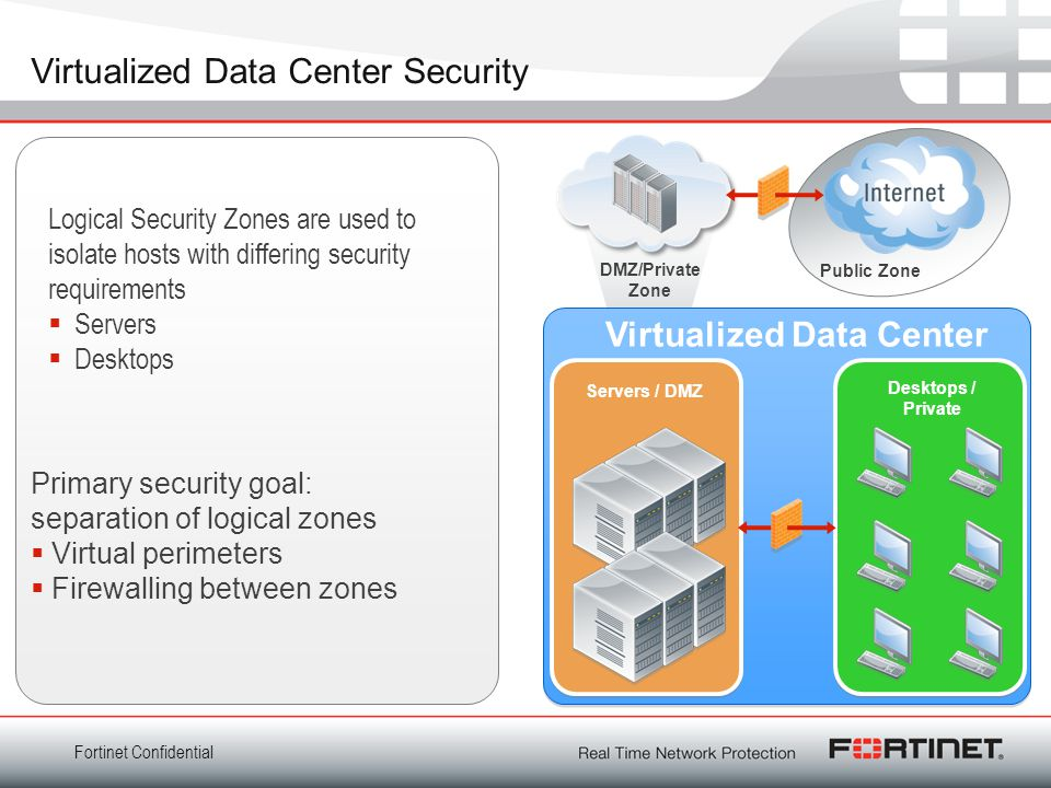 Fortinet Confidential Virtualized Data Center Security Primary security goal: separation of logical zones  Virtual perimeters  Firewalling between zones Public Zone DMZ/Private Zone Server Servers / DMZ Desktops / Private Virtualized Data Center Logical Security Zones are used to isolate hosts with differing security requirements  Servers  Desktops