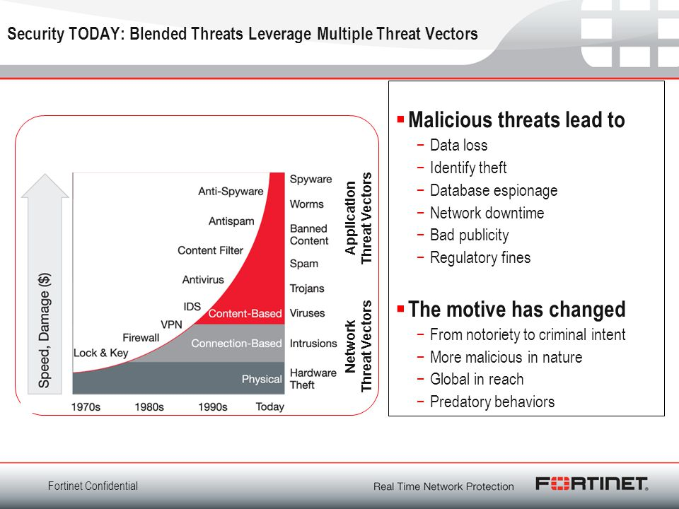 Fortinet Confidential Security TODAY: Blended Threats Leverage Multiple Threat Vectors  Malicious threats lead to −Data loss −Identify theft −Database espionage −Network downtime −Bad publicity −Regulatory fines  The motive has changed −From notoriety to criminal intent −More malicious in nature −Global in reach −Predatory behaviors Network Threat Vectors Application Threat Vectors