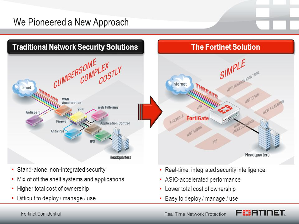 Fortinet Confidential We Pioneered a New Approach The Fortinet Solution Traditional Network Security Solutions Real-time, integrated security intelligence ASIC-accelerated performance Lower total cost of ownership Easy to deploy / manage / use Stand-alone, non-integrated security Mix of off the shelf systems and applications Higher total cost of ownership Difficult to deploy / manage / use