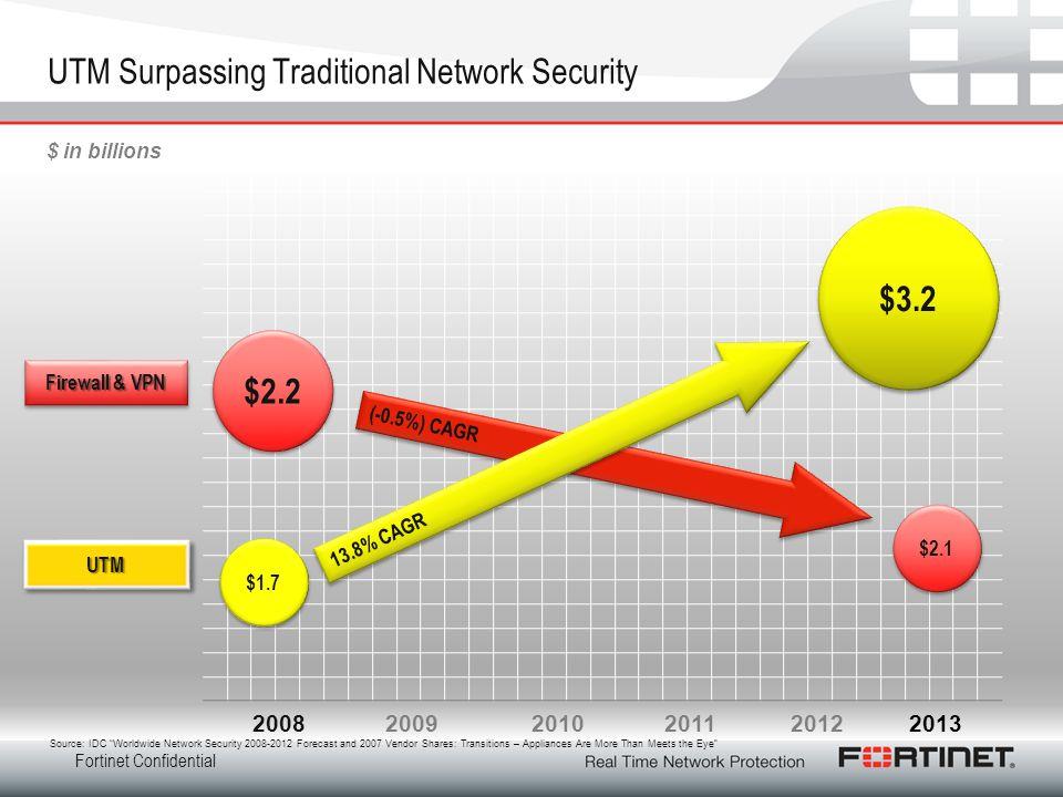 Fortinet Confidential UTM Surpassing Traditional Network Security 200820092010201120122013 Firewall & VPN UTMUTM (-0.5%) CAGR $2.2 $2.1 $ in billions