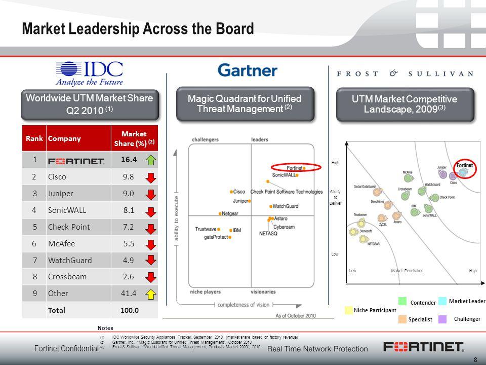 Fortinet Confidential Market Leadership Across the Board Worldwide UTM Market Share Q2 2010 (1) Worldwide UTM Market Share Q2 2010 (1) UTM Market Comp