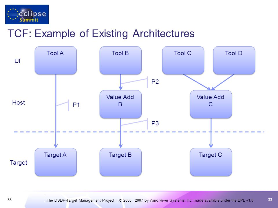 The DSDP-Target Management Project | © 2006, 2007 by Wind River Systems, Inc; made available under the EPL v TCF: Example of Existing Architectures 33 UI Target Tool A Tool B Tool C Tool D Target A Target B Target C Value Add B Value Add C Host P1 P3 P2