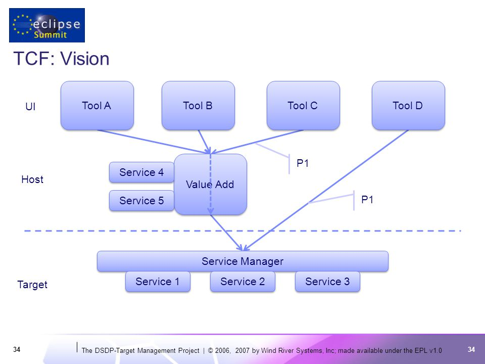 The DSDP-Target Management Project | © 2006, 2007 by Wind River Systems, Inc; made available under the EPL v TCF: Vision 34 UI Target Tool A Tool B Tool C Tool D Service Manager Service 1 Value Add Host Service 2 Service 3 Service 4 Service 5 P1