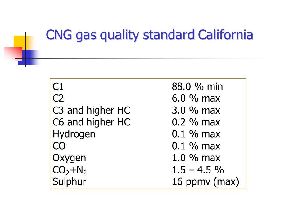 CNG gas quality standard California C188.0 % min C26.0 % max C3 and higher HC3.0 % max C6 and higher HC0.2 % max Hydrogen0.1 % max CO0.1 % max Oxygen1