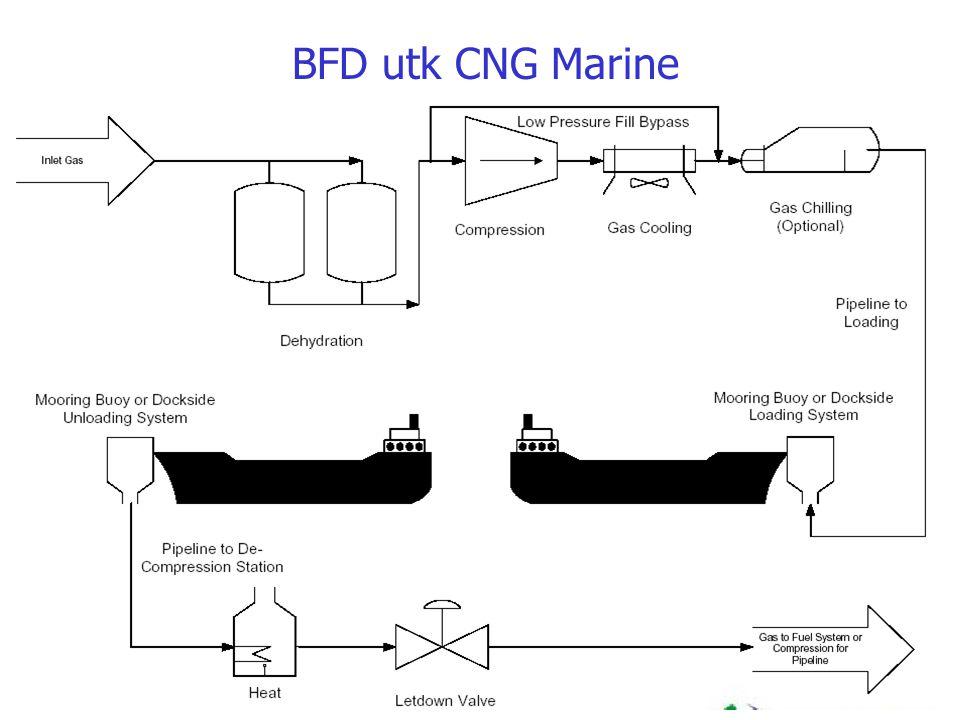 BFD utk CNG Marine