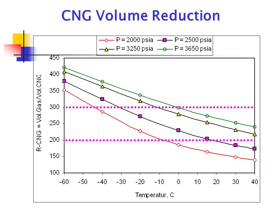 CNG Volume Reduction