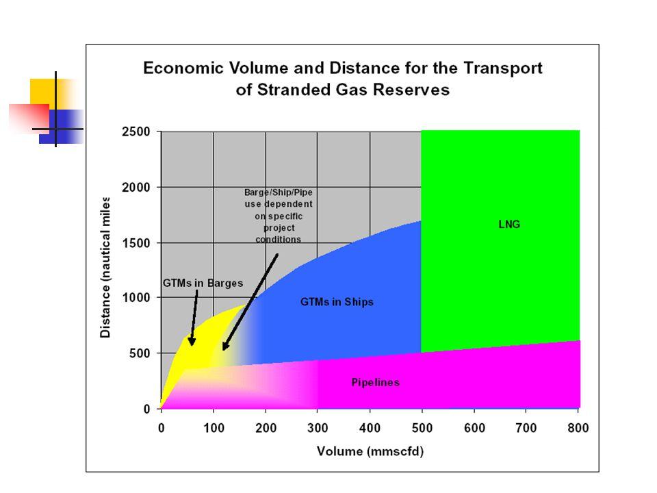 CNG gas quality standard California C188.0 % min C26.0 % max C3 and higher HC3.0 % max C6 and higher HC0.2 % max Hydrogen0.1 % max CO0.1 % max Oxygen1.0 % max CO 2 +N 2 1.5 – 4.5 % Sulphur16 ppmv (max)