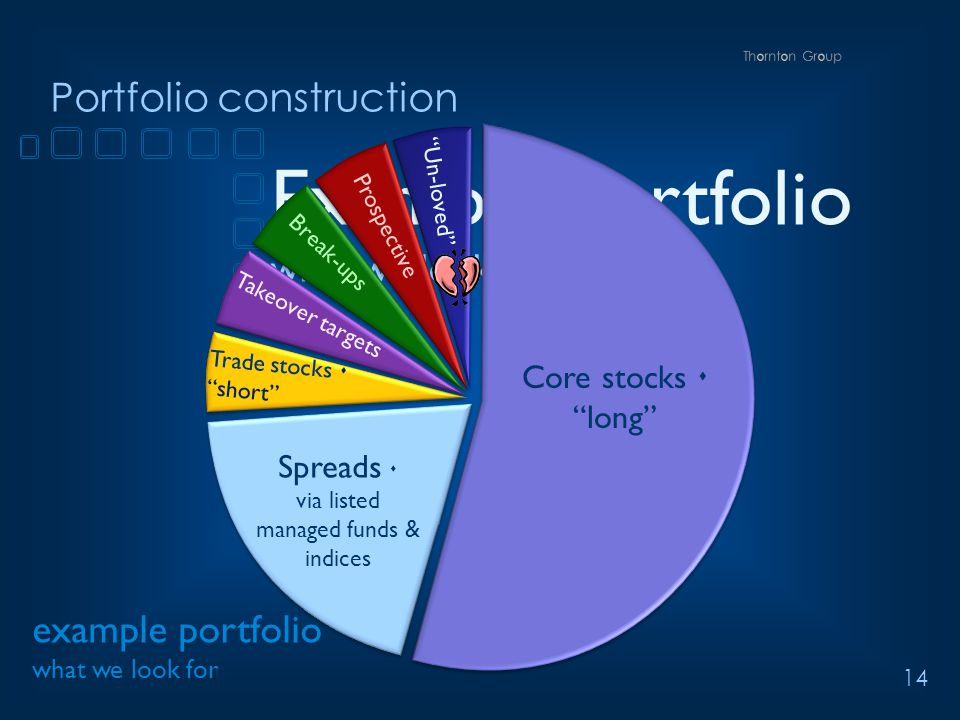 14 Portfolio construction Example portfolio what we look for example portfolio what we look for Core stocks  long Spreads  via listed managed funds & indices Un-loved Trade stocks  short Takeover targets Break-ups Prospective