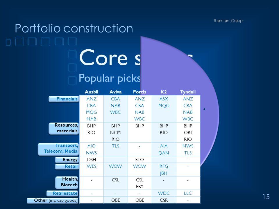 15 Portfolio construction Core stocks Popular picks Core stocks  long AusbilAvivaFortisK2Tyndall FinancialsANZCBAANZASXANZ CBANABCBAMQGCBA MQGWBCNAB WBC Resources, materials BHP RIONCMRIOORI RIO Transport, Telecom, Media AIOTLS-AIANWS QANTLS EnergyOSHSTO- RetailWESWOW RFG- JBH Health, Biotech -CSL -- PRY Real estate---WDCLLC Other (ins, cap goods)-QBE CSR-
