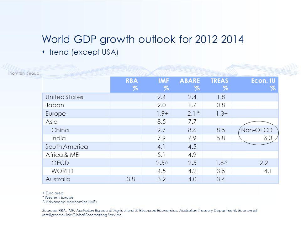 RBA % IMF % ABARE % TREAS % Econ.