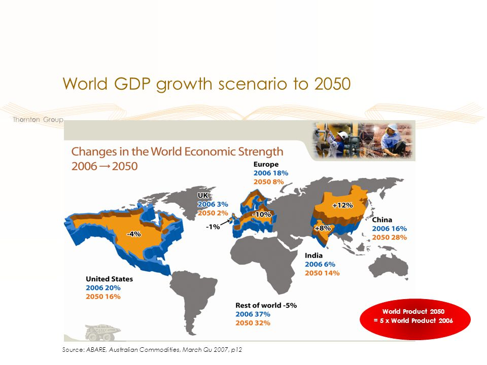 Source: ABARE, Australian Commodities, March Qu 2007, p12 World Product 2050 = 5 x World Product 2006 World GDP growth scenario to 2050