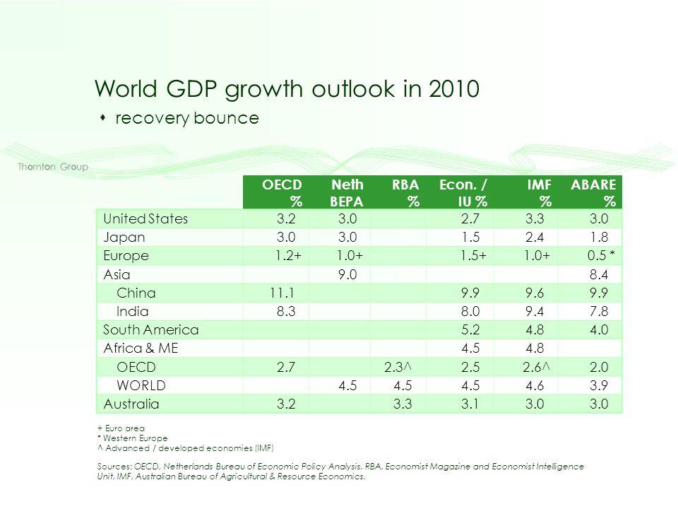 OECD % Neth BEPA RBA % Econ.
