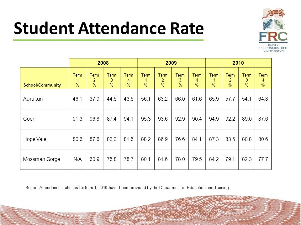 Student Attendance Rate 200820092010 School/Community Term 1 % Term 2 % Term 3 % Term 4 % Term 1 % Term 2 % Term 3 % Term 4 % Term 1 % Term 2 % Term 3 % Term 4 % Aurukun46.137.944.543.556.163.266.061.665.957.754.164.8 Coen91.396.887.494.195.393.692.990.494.992.289.087.6 Hope Vale80.687.683.381.588.286.976.684.187.383.580.880.6 Mossman GorgeN/A60.975.878.780.181.678.079.584.279.182.377.7 School Attendance statistics for term 1, 2010 have been provided by the Department of Education and Training.