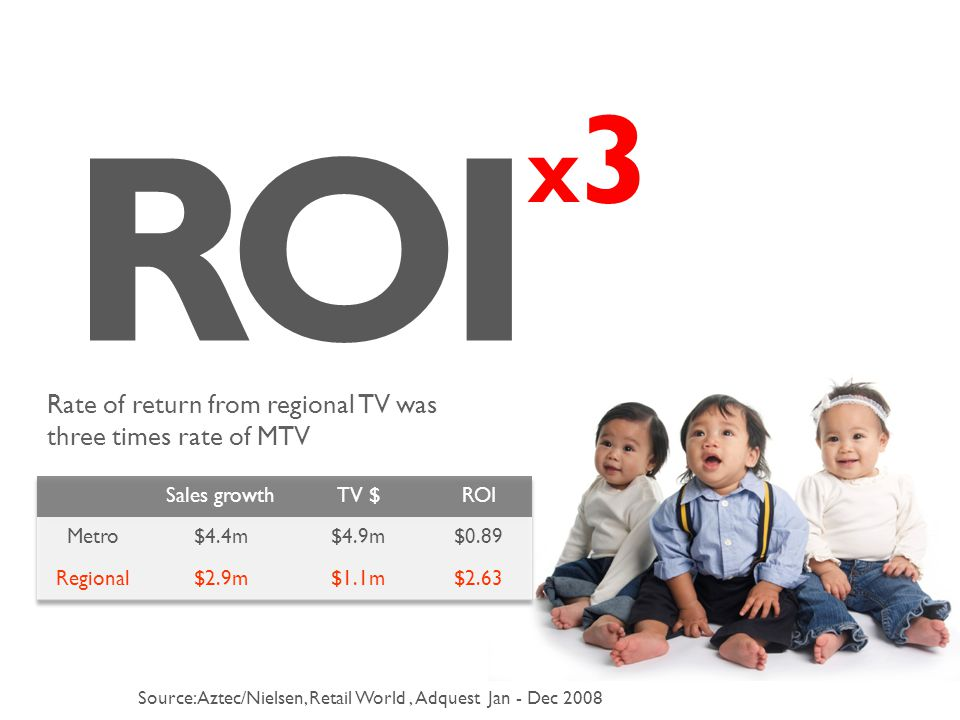 R O 3 I x Source: Aztec/Nielsen, Retail World, Adquest Jan - Dec 2008 Rate of return from regional TV was three times rate of MTV