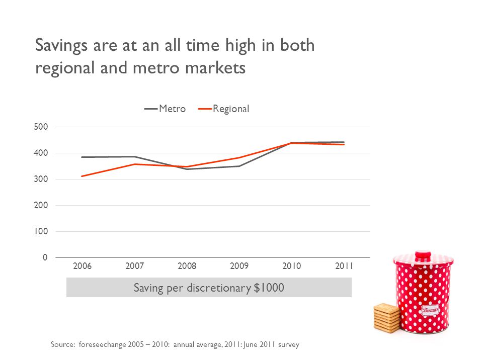 Savings are at an all time high in both regional and metro markets Saving per discretionary $1000 Source: foreseechange 2005 – 2010: annual average, 2011: June 2011 survey