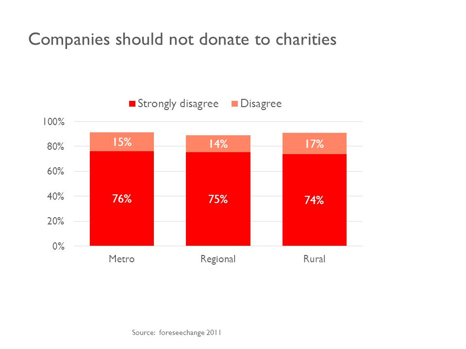 Companies should not donate to charities Source: foreseechange 2011