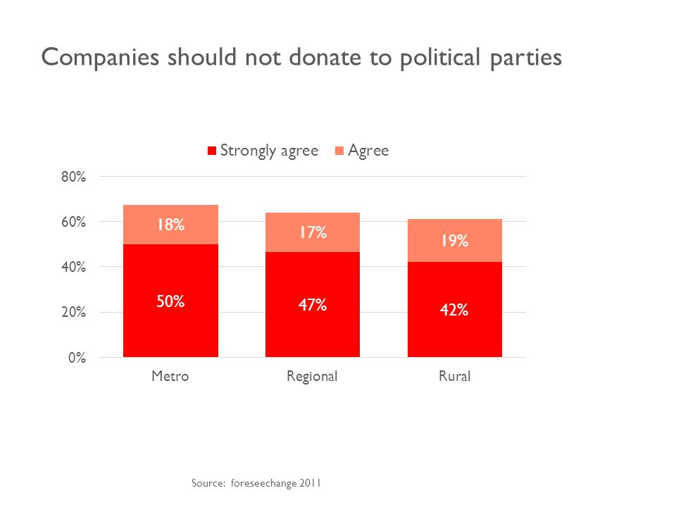 Companies should not donate to political parties Source: foreseechange 2011