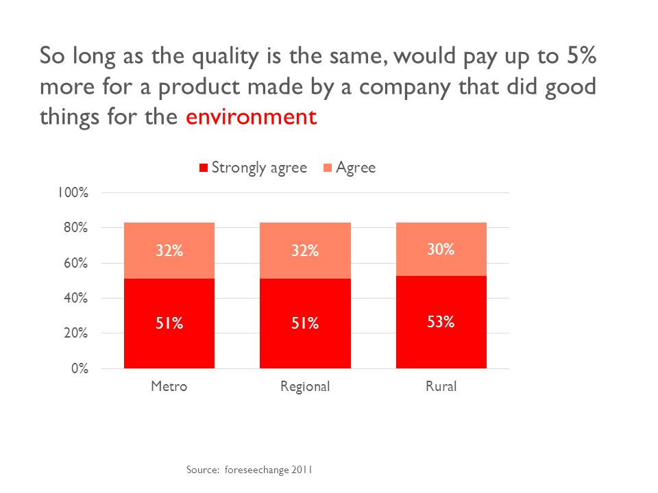 So long as the quality is the same, would pay up to 5% more for a product made by a company that did good things for the environment Source: foreseechange 2011
