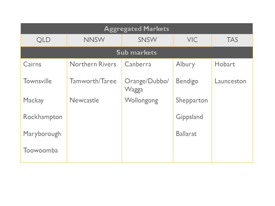 Aggregated Markets QLDNNSWSNSWVICTAS Sub markets CairnsNorthern RiversCanberraAlburyHobart TownsvilleTamworth/TareeOrange/Dubbo/ Wagga BendigoLaunceston MackayNewcastleWollongongShepparton RockhamptonGippsland MaryboroughBallarat Toowoomba