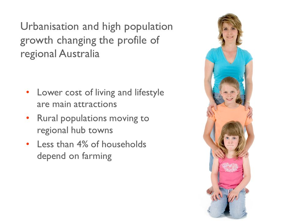 Urbanisation and high population growth changing the profile of regional Australia Lower cost of living and lifestyle are main attractions Rural populations moving to regional hub towns Less than 4% of households depend on farming