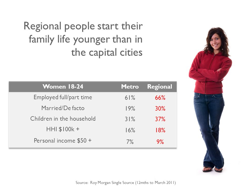 Regional people start their family life younger than in the capital cities Source: Roy Morgan Single Source (12mths to March 2011)