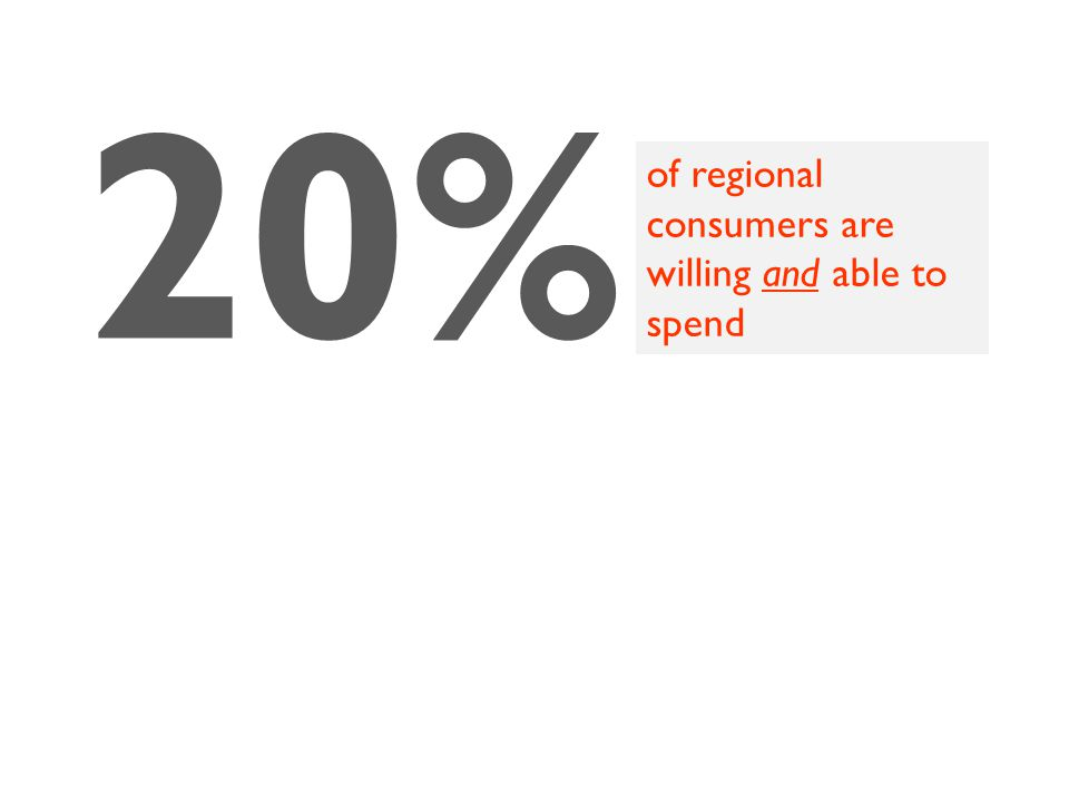 20% of regional consumers are willing and able to spend