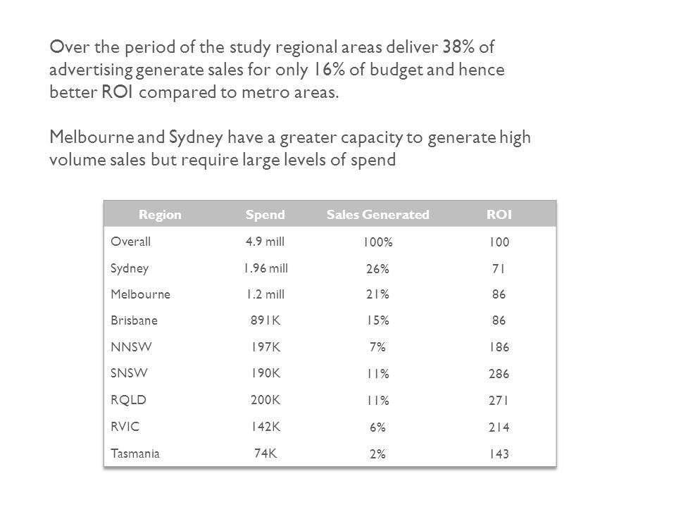 Over the period of the study regional areas deliver 38% of advertising generate sales for only 16% of budget and hence better ROI compared to metro areas.