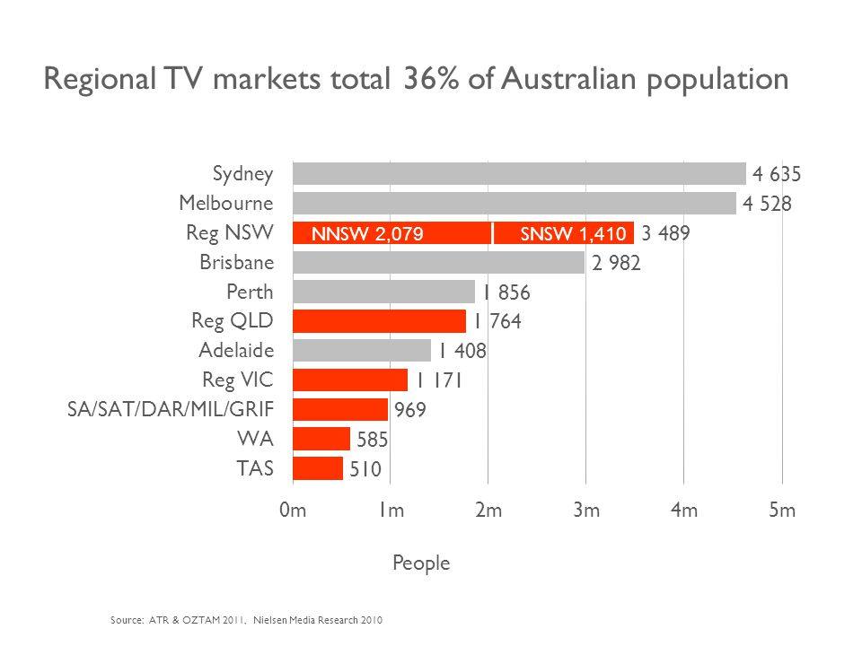 Regional TV markets total 36% of Australian population People Source: ATR & OZTAM 2011, Nielsen Media Research 2010 NNSW 2,079 SNSW 1,410