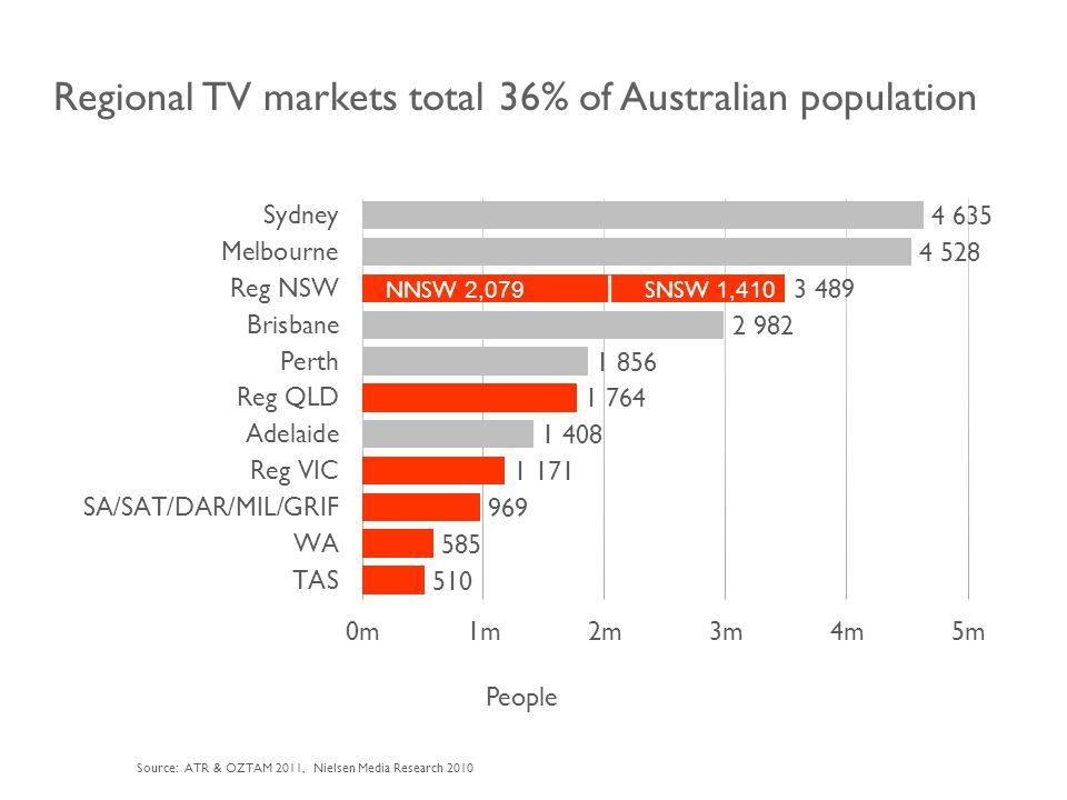 Major regional markets are know as Aggregated markets Rural markets QLD NNSW SNSW TAS VIC REG.SA, MILDURA, GRIFFITH REG.
