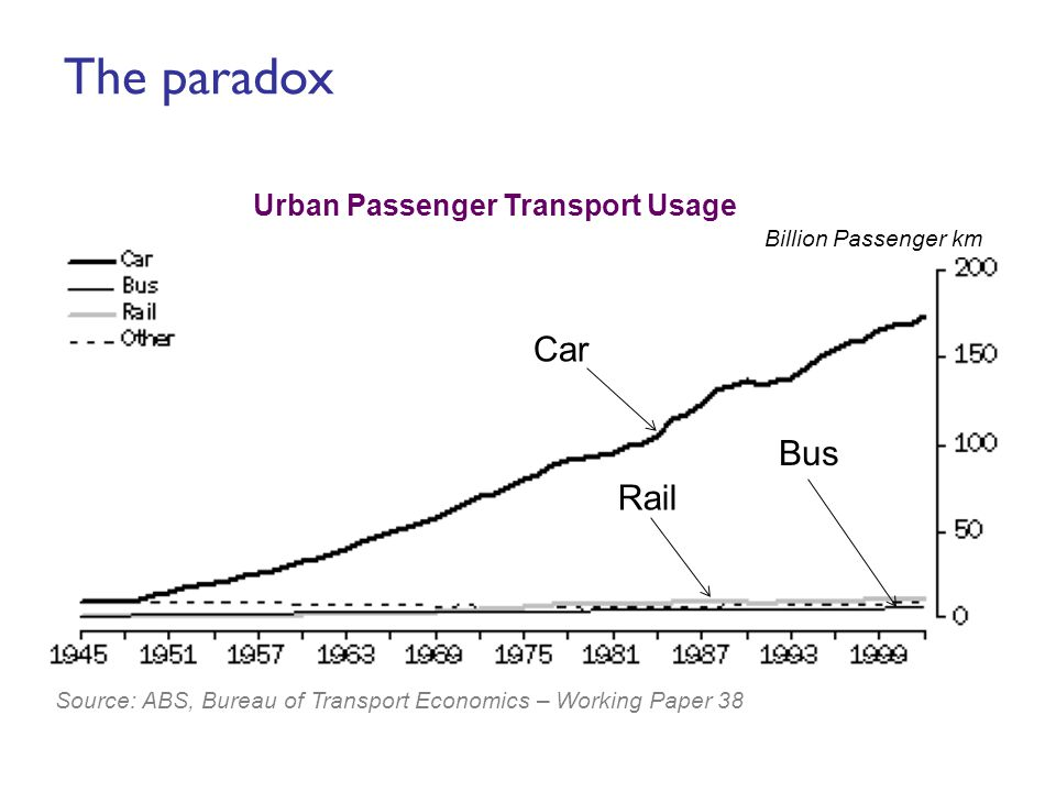 The paradox Billion Passenger km Source: ABS, Bureau of Transport Economics – Working Paper 38 Urban Passenger Transport Usage Car Bus Rail