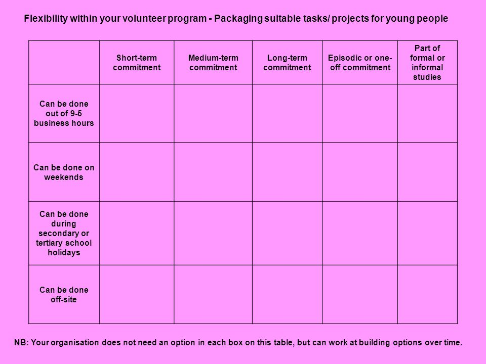 Flexibility within your volunteer program - Packaging suitable tasks/ projects for young people Short-term commitment Medium-term commitment Long-term commitment Episodic or one- off commitment Part of formal or informal studies Can be done out of 9-5 business hours Can be done on weekends Can be done during secondary or tertiary school holidays Can be done off-site NB: Your organisation does not need an option in each box on this table, but can work at building options over time.