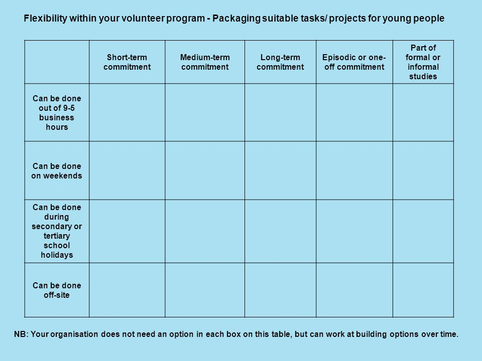 Flexibility within your volunteer program - Packaging suitable tasks/ projects for young people Short-term commitment Medium-term commitment Long-term