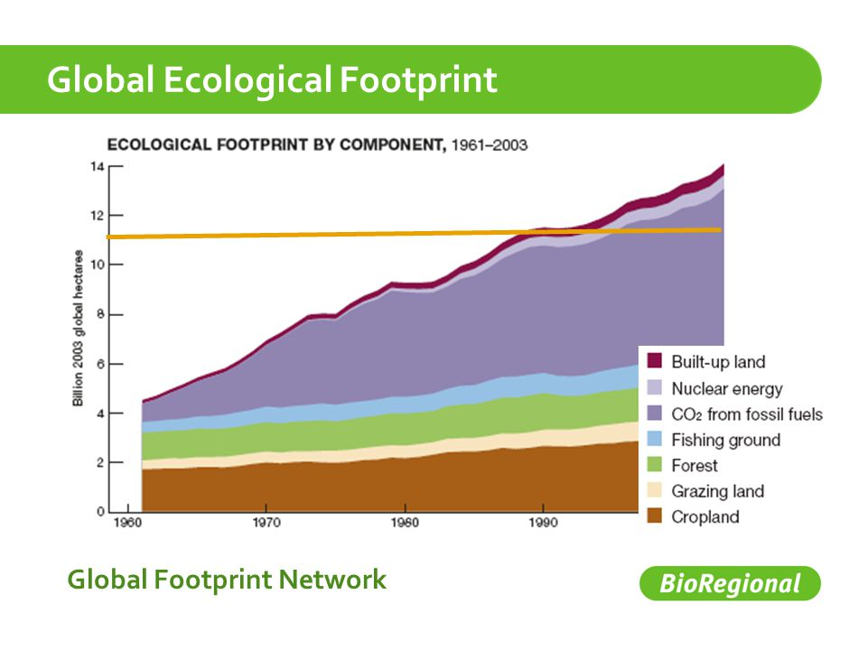 Global Ecological Footprint Global Footprint Network