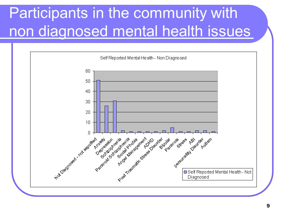 9 Participants in the community with non diagnosed mental health issues