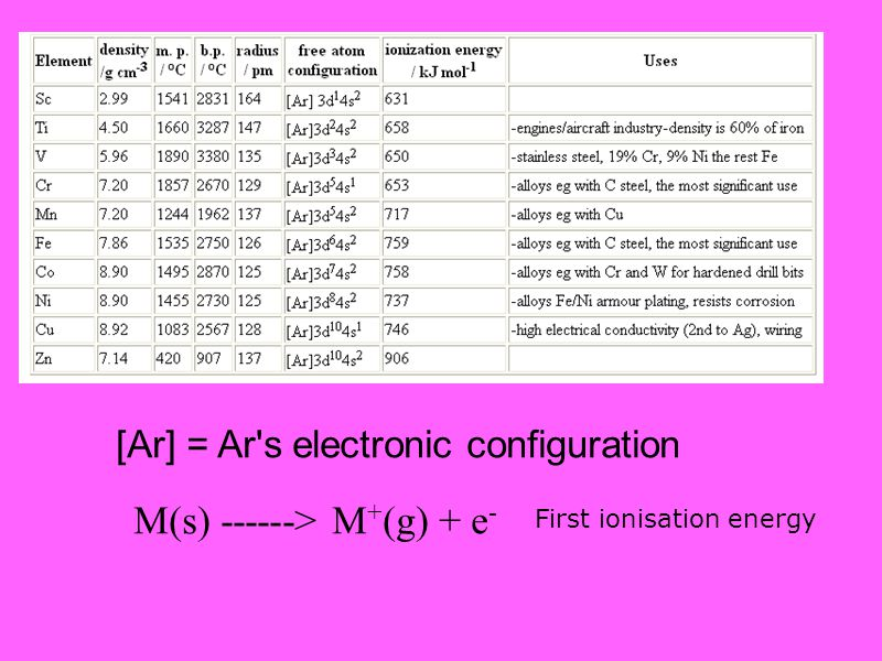 [Ar] = Ar's electronic configuration M(s) ------> M + (g) + e - First ionisation energy