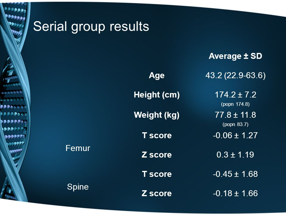Serial group results Average ± SD Age43.2 ( ) Height (cm)174.2 ± 7.2 (popn 174.8) Weight (kg)77.8 ± 11.8 (popn 83.7) Femur T score-0.06 ± 1.27 Z score0.3 ± 1.19 Spine T score-0.45 ± 1.68 Z score-0.18 ± 1.66