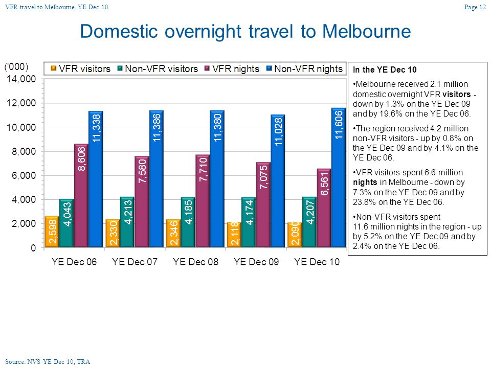 Domestic overnight travel to Melbourne In the YE Dec 10 Melbourne received 2.1 million domestic overnight VFR visitors - down by 1.3% on the YE Dec 09 and by 19.6% on the YE Dec 06.