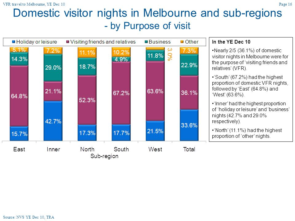 Domestic visitor nights in Melbourne and sub-regions - by Purpose of visit In the YE Dec 10 Nearly 2/5 (36.1%) of domestic visitor nights in Melbourne were for the purpose of 'visiting friends and relatives' (VFR).