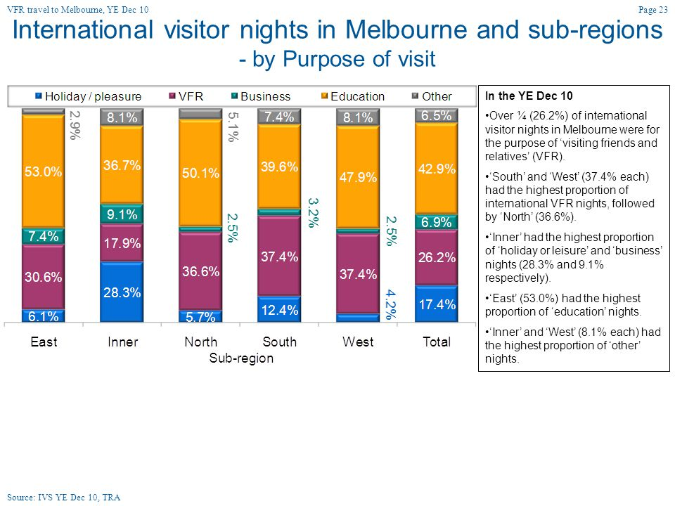 International visitor nights in Melbourne and sub-regions - by Purpose of visit In the YE Dec 10 Over ¼ (26.2%) of international visitor nights in Melbourne were for the purpose of 'visiting friends and relatives' (VFR).
