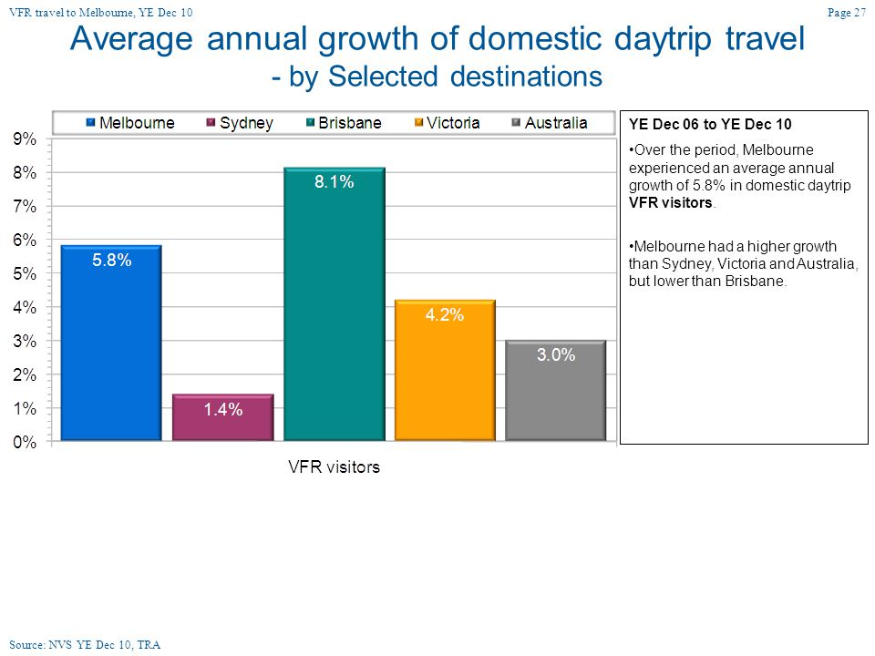 Average annual growth of domestic daytrip travel - by Selected destinations YE Dec 06 to YE Dec 10 Over the period, Melbourne experienced an average annual growth of 5.8% in domestic daytrip VFR visitors.