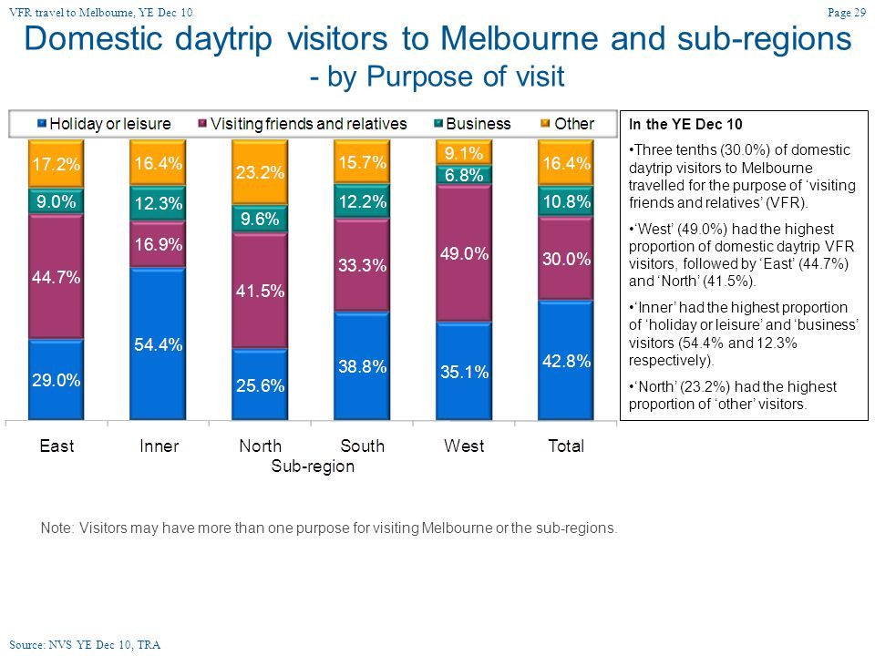 Domestic daytrip visitors to Melbourne and sub-regions - by Purpose of visit In the YE Dec 10 Three tenths (30.0%) of domestic daytrip visitors to Melbourne travelled for the purpose of 'visiting friends and relatives' (VFR).