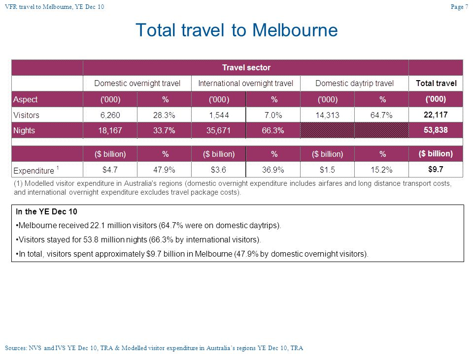 Total travel to Melbourne In the YE Dec 10 Melbourne received 22.1 million visitors (64.7% were on domestic daytrips).