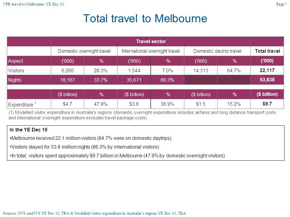 Total VFR travel to Melbourne In the YE Dec 10 Melbourne received 6.8 million VFR visitors (62.7% were on domestic daytrips).