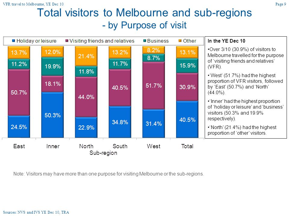 Total visitor nights in Melbourne and sub-regions - by Purpose of visit In the YE Dec 10 Almost 3/10 (29.5%) of nights in Melbourne were for the purpose of 'visiting friends and relatives' (VFR).
