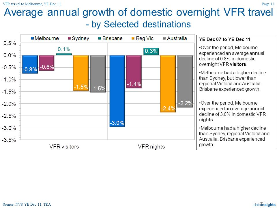 Average annual growth of domestic overnight VFR travel - by Selected destinations YE Dec 07 to YE Dec 11 Over the period, Melbourne experienced an average annual decline of 0.8% in domestic overnight VFR visitors.
