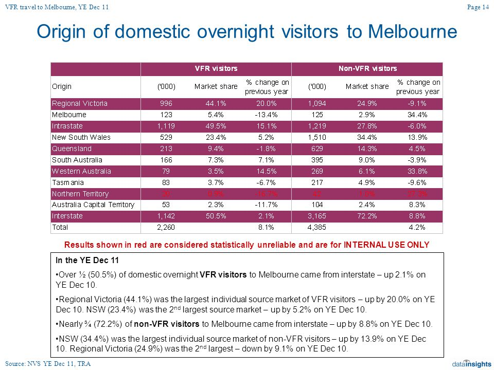 Origin of domestic overnight visitors to Melbourne Page 14 Source: NVS YE Dec 11, TRA In the YE Dec 11 Over ½ (50.5%) of domestic overnight VFR visitors to Melbourne came from interstate – up 2.1% on YE Dec 10.