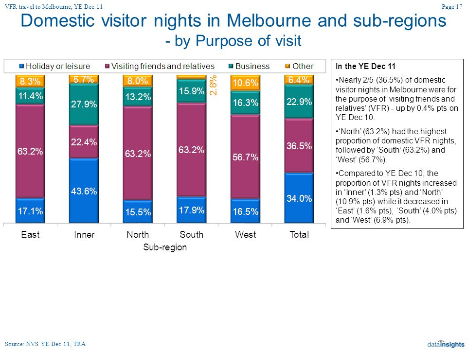 Domestic visitor nights in Melbourne and sub-regions - by Purpose of visit In the YE Dec 11 Nearly 2/5 (36.5%) of domestic visitor nights in Melbourne were for the purpose of 'visiting friends and relatives' (VFR) - up by 0.4% pts on YE Dec 10.