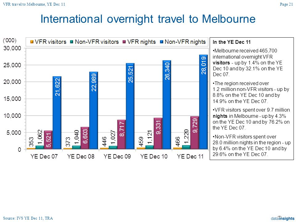 International overnight travel to Melbourne In the YE Dec 11 Melbourne received 465,700 international overnight VFR visitors - up by 1.4% on the YE Dec 10 and by 32.1% on the YE Dec 07.