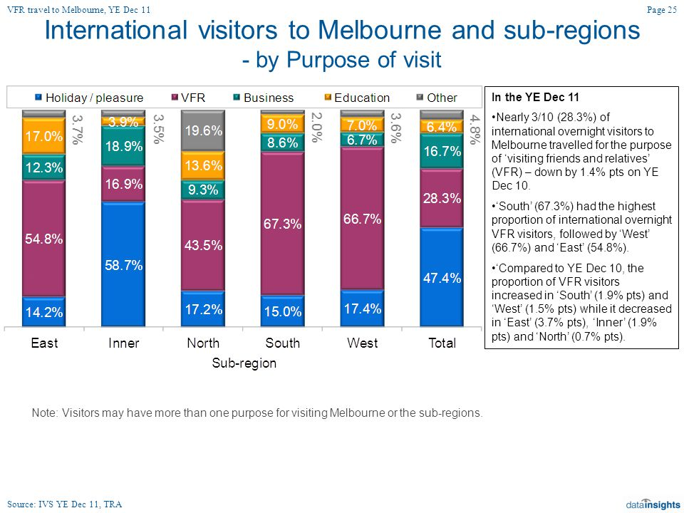 International visitors to Melbourne and sub-regions - by Purpose of visit In the YE Dec 11 Nearly 3/10 (28.3%) of international overnight visitors to Melbourne travelled for the purpose of 'visiting friends and relatives' (VFR) – down by 1.4% pts on YE Dec 10.